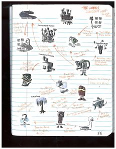 And here is the concept map (page55- Lorax concept map)